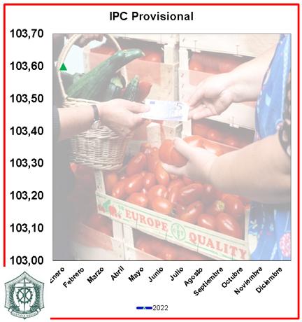 Tabla IPC